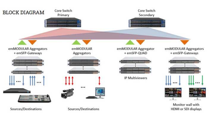 Embrionix shines spotlight on 4K/UHD IP production