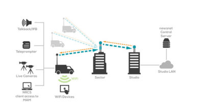Photo of newsnet ENG vehicle extends studio IP-based workflows to the field