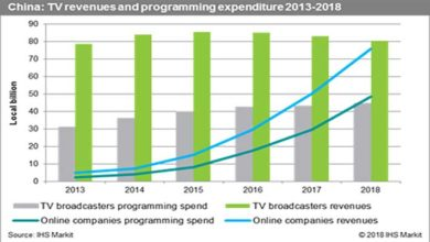 Photo of China's TV programming market now second only to the US