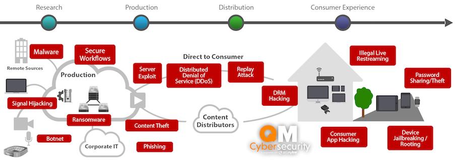 Qvest Media tightens cloud security