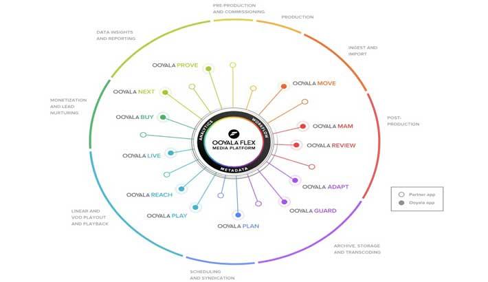 Ooyala Flex Media Platform now running on Google Cloud