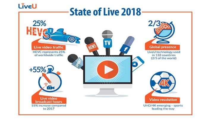 Photo of LiveU affirms growth in HEVC/H.265 adoption