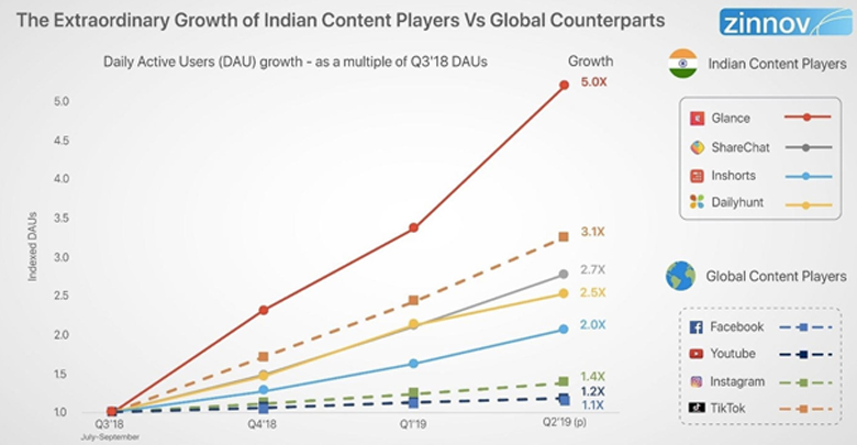 Photo of Video-first vernacular content drives mobile viewing in India