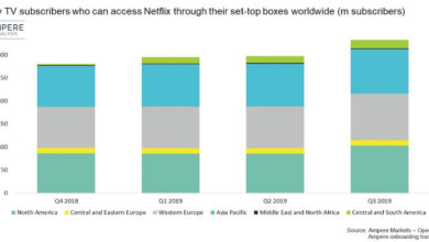Photo of Netflix reaches 300 million pay-TV households via partnerships
