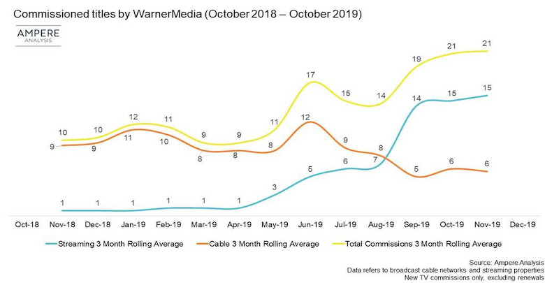 Photo of WarnerMedia pivots from cable to streaming