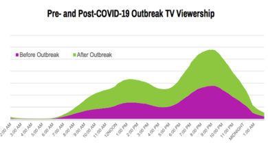 Photo of Linear TV viewership in North Asia up but ad spends down