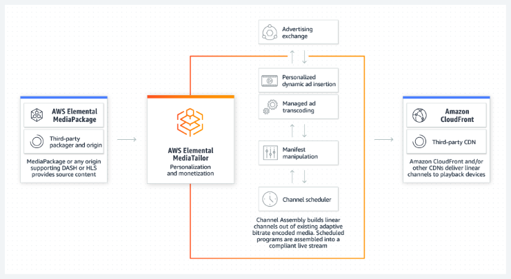Graphic showing how the Channel Assembly feature works within AWS Elemental MediaTailor.