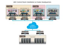 Photo of Streamlining control room ops simple as ABC using Matrox Extio 3 KVMs
